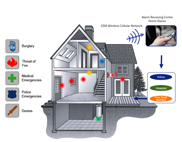 5 Reasons Why Security Alarm Systems Are A Smart Investment